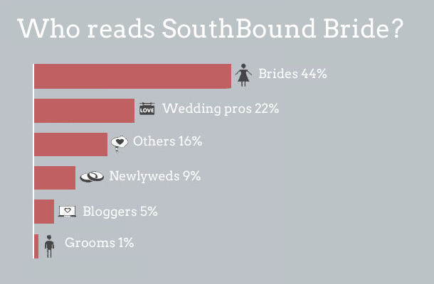 The SBB 2012 Readers Survey: Feedback | SouthBound Bride